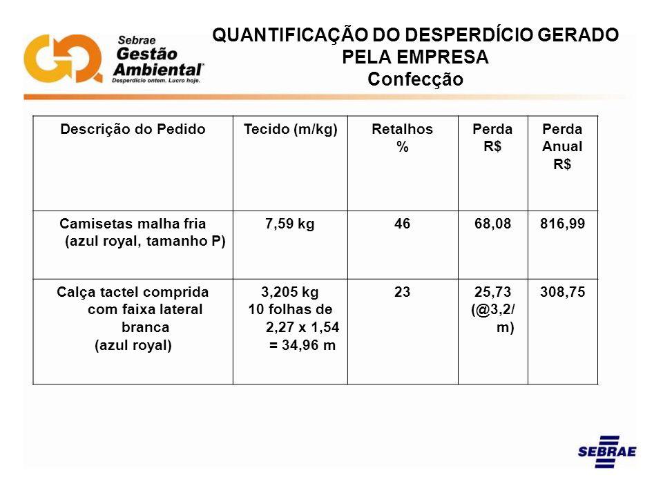 QUANTIFICAÇÃO DO DESPERDÍCIO GERADO PELA EMPRESA Confecção