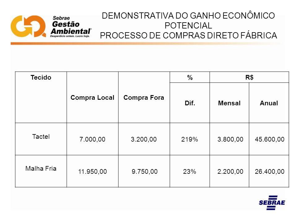 DEMONSTRATIVA DO GANHO ECONÔMICO POTENCIAL PROCESSO DE COMPRAS DIRETO FÁBRICA