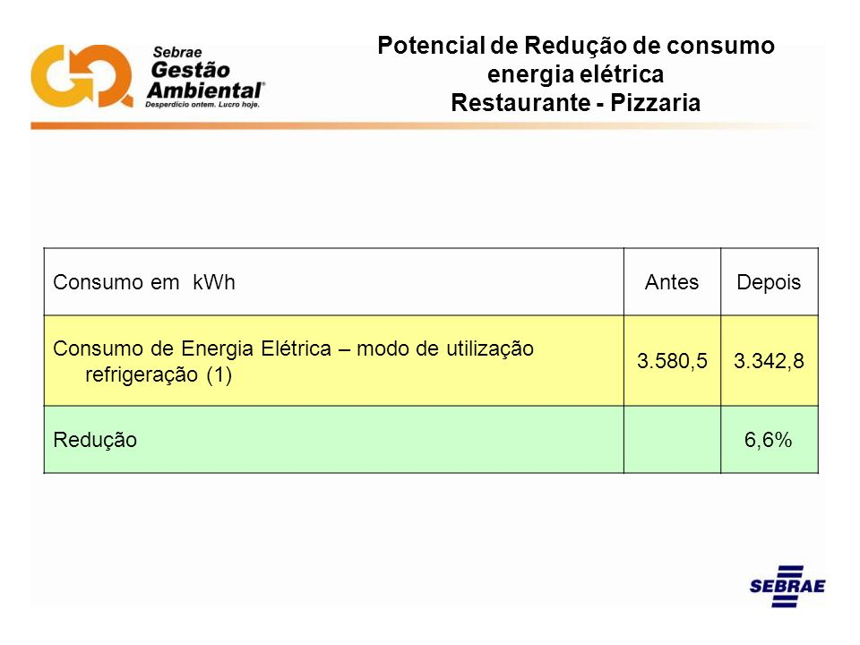 Potencial de Redução de consumo energia elétrica Restaurante - Pizzaria