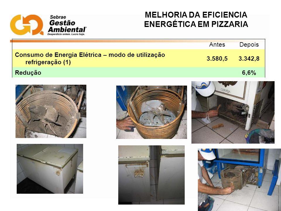 MELHORIA DA EFICIENCIA ENERGÉTICA EM PIZZARIA