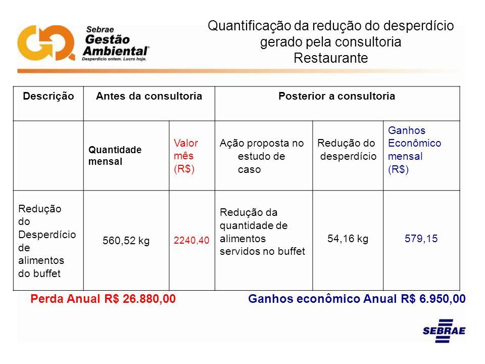 Posterior a consultoria Ganhos econômico Anual R$ 6.950,00