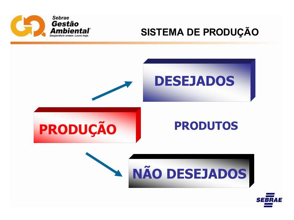 SISTEMA DE PRODUÇÃO PRODUÇÃO PRODUTOS DESEJADOS NÃO DESEJADOS