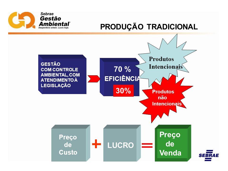 PRODUÇÃO TRADICIONAL 70 % 70 % 30% Preço de Venda LUCRO Produtos