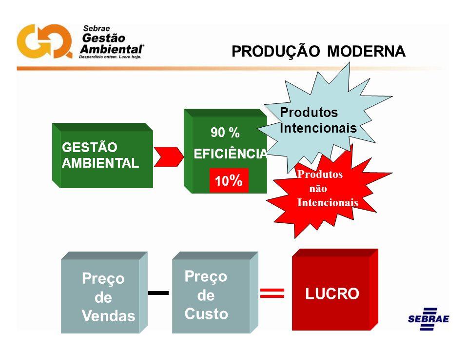 PRODUÇÃO MODERNA Preço de Custo LUCRO Vendas Produtos Intencionais