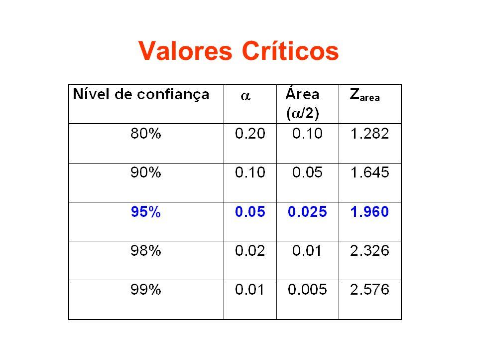 Valores Críticos