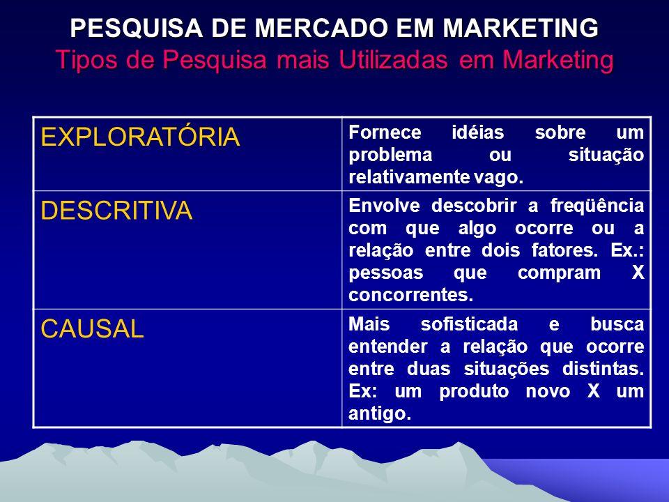 PESQUISA DE MERCADO EM MARKETING Tipos de Pesquisa mais Utilizadas em Marketing