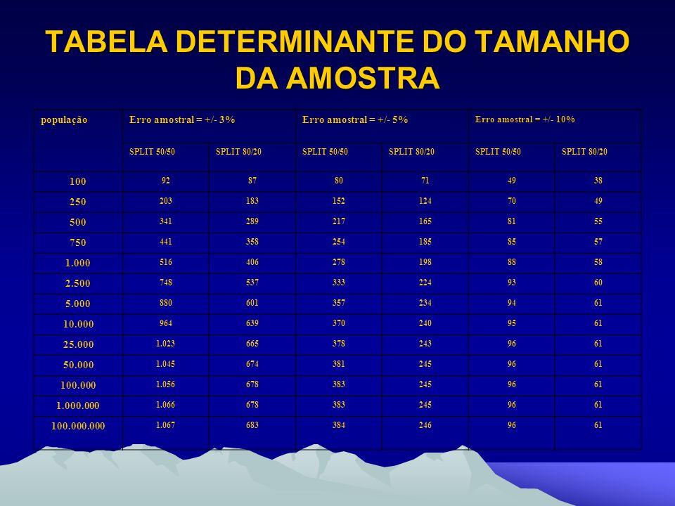 TABELA DETERMINANTE DO TAMANHO DA AMOSTRA