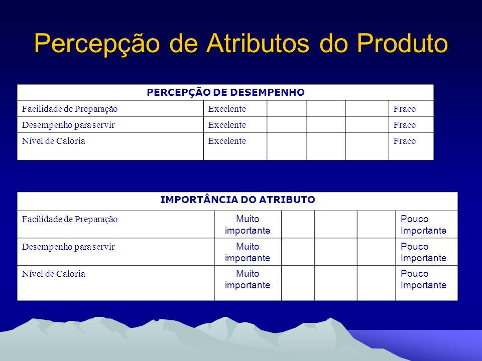 Percepção de Atributos do Produto
