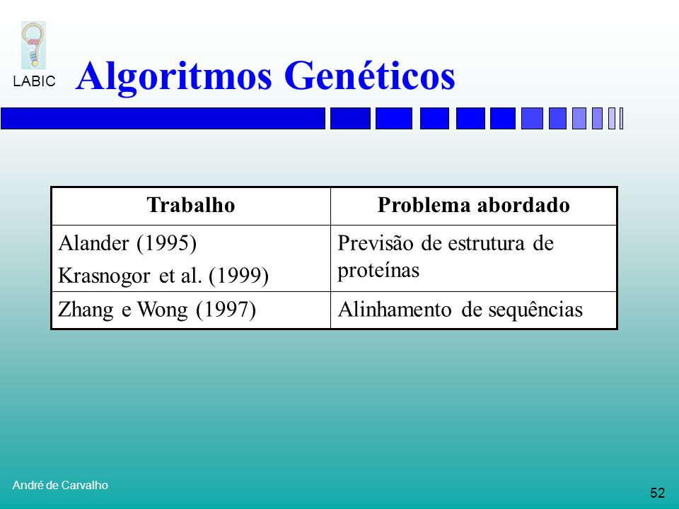 Algoritmos Genéticos Alinhamento de sequências Zhang e Wong (1997)