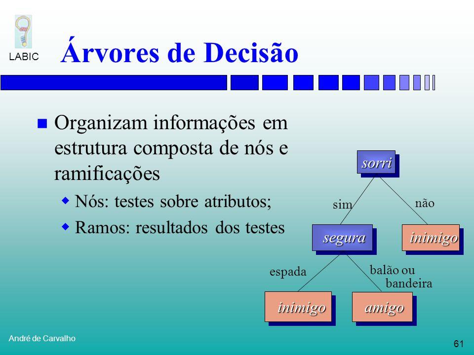 Árvores de Decisão Organizam informações em estrutura composta de nós e ramificações. Nós: testes sobre atributos;