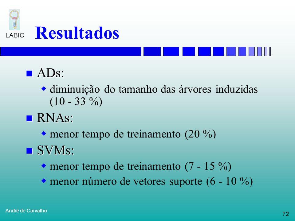 Resultados ADs: RNAs: SVMs: