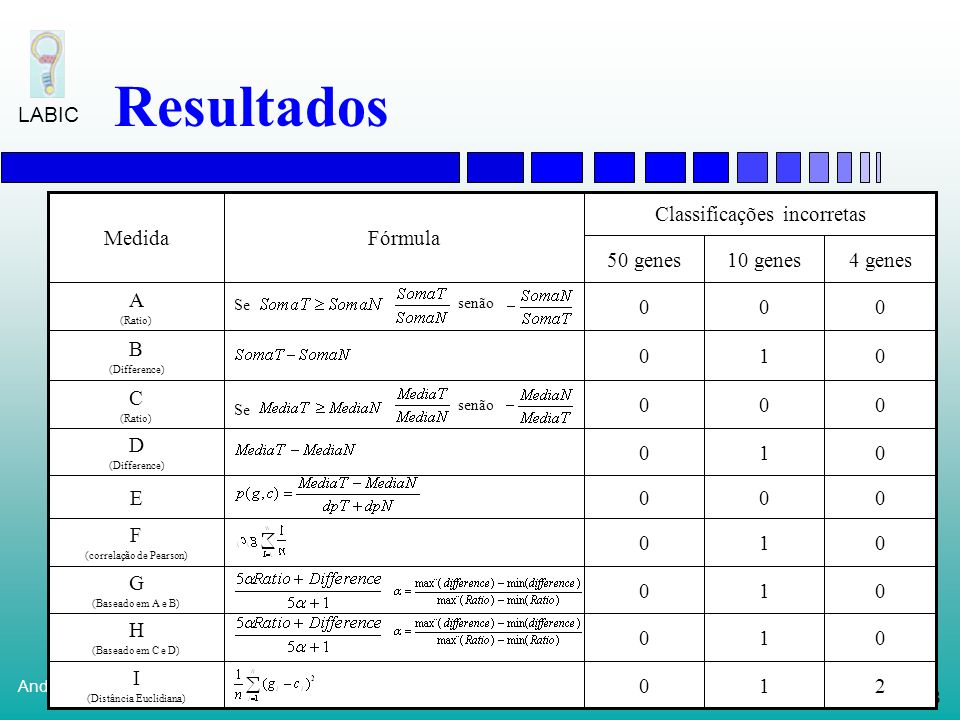 Resultados Classificações incorretas Fórmula 4 genes 10 genes 50 genes