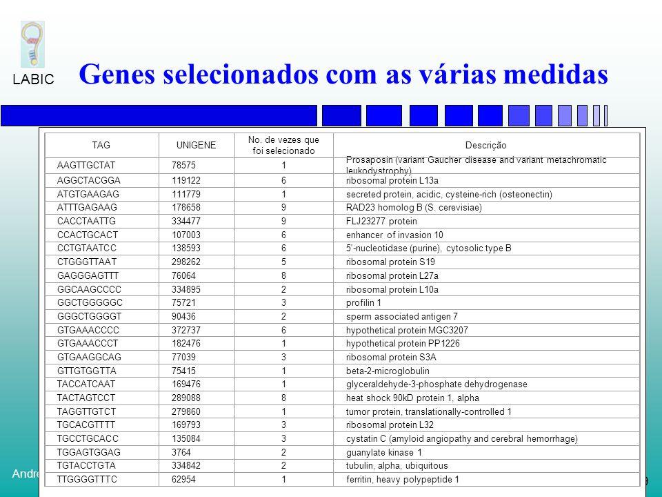 Genes selecionados com as várias medidas