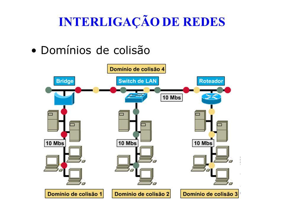 INTERLIGAÇÃO DE REDES Domínios de colisão
