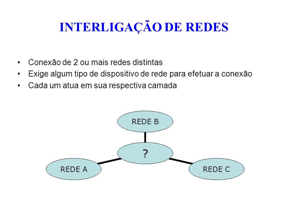 INTERLIGAÇÃO DE REDES Conexão de 2 ou mais redes distintas