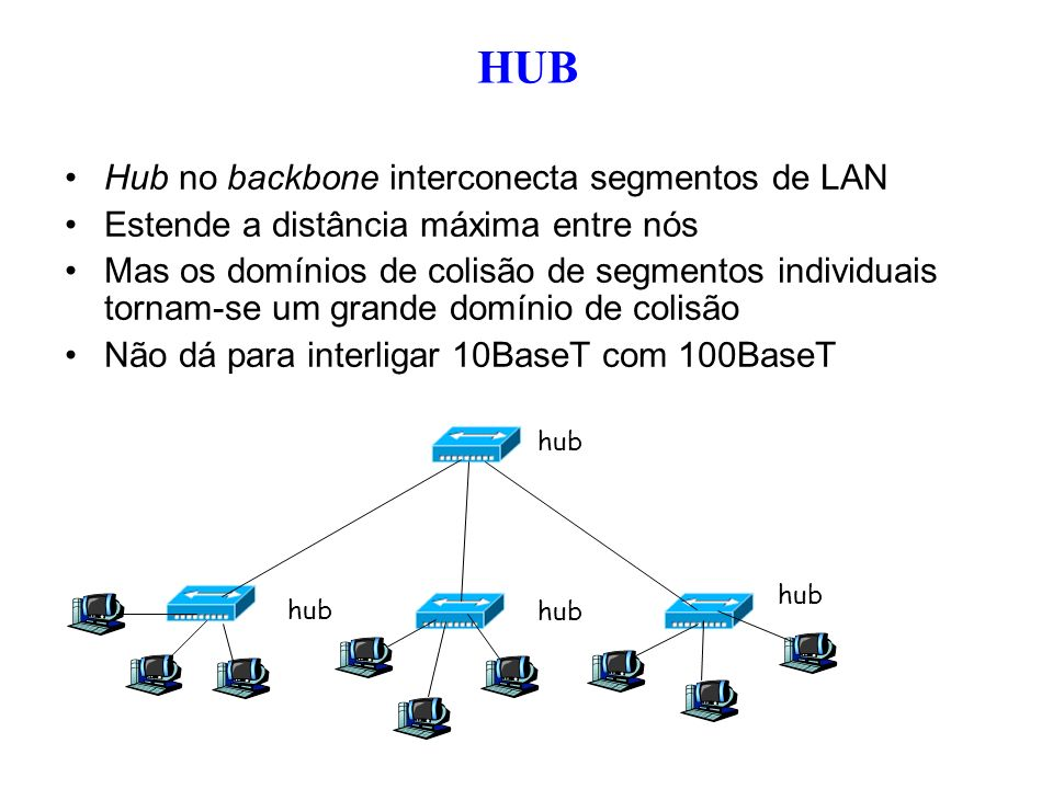 HUB Hub no backbone interconecta segmentos de LAN