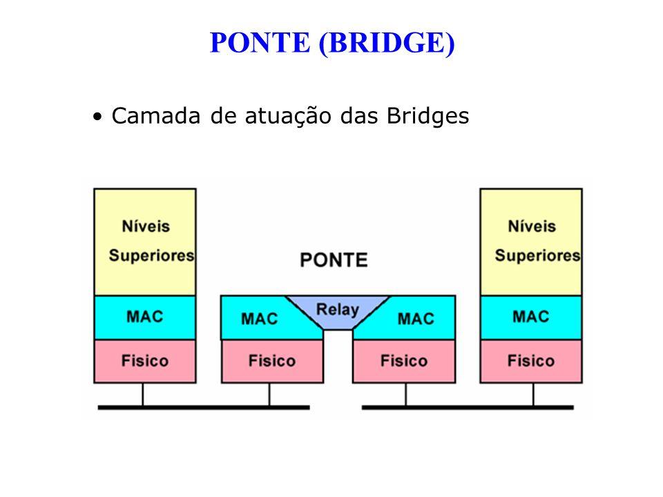 PONTE (BRIDGE) Camada de atuação das Bridges