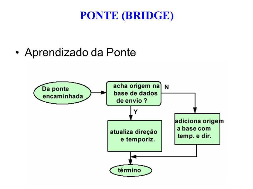 PONTE (BRIDGE) Aprendizado da Ponte