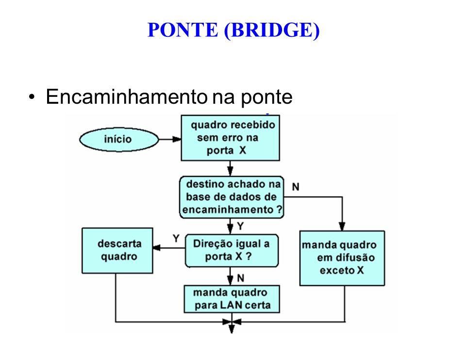 PONTE (BRIDGE) Encaminhamento na ponte