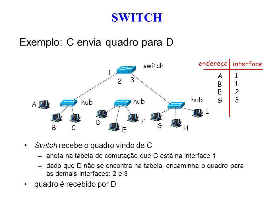 SWITCH Exemplo: C envia quadro para D