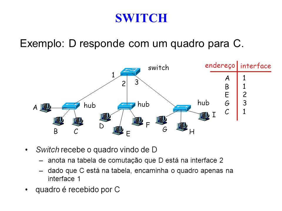 SWITCH Exemplo: D responde com um quadro para C.
