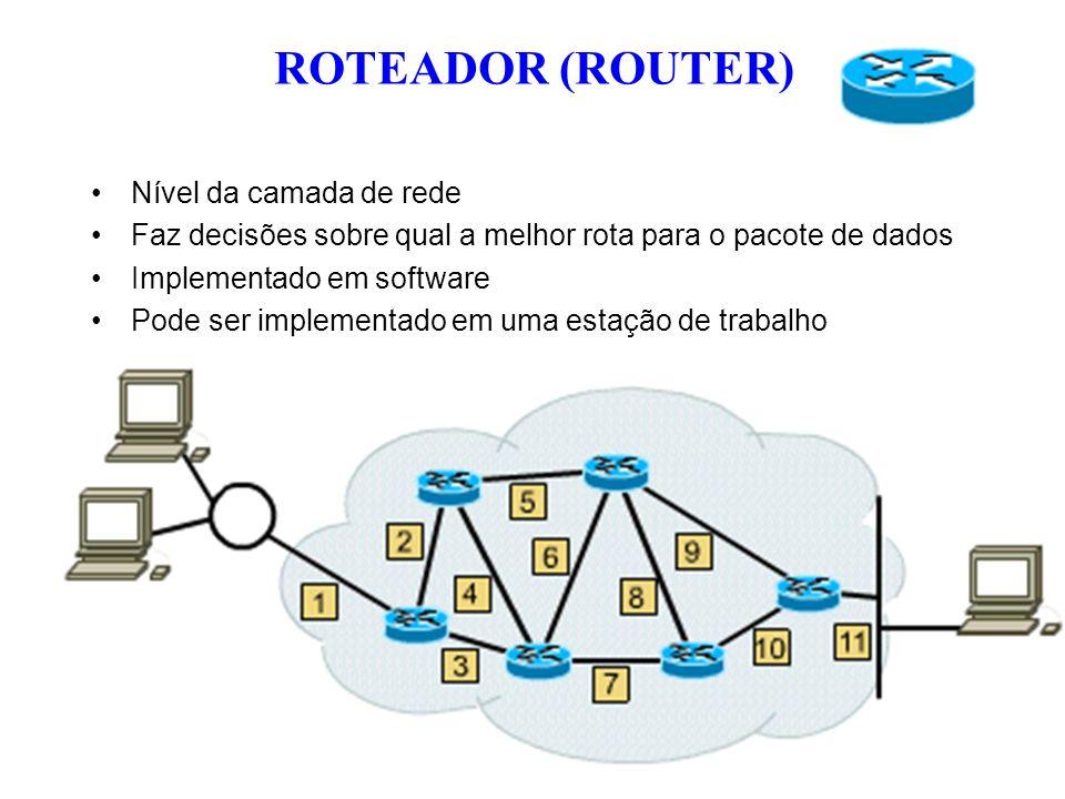 ROTEADOR (ROUTER) Nível da camada de rede
