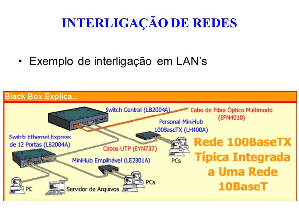 INTERLIGAÇÃO DE REDES Exemplo de interligação em LAN's