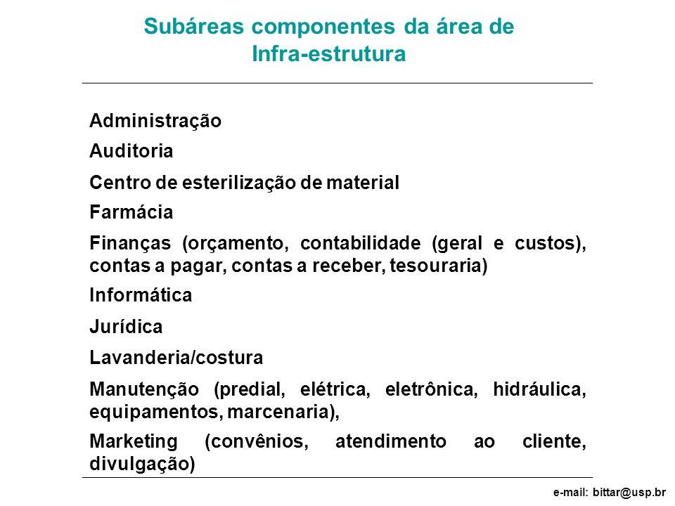 Subáreas componentes da área de