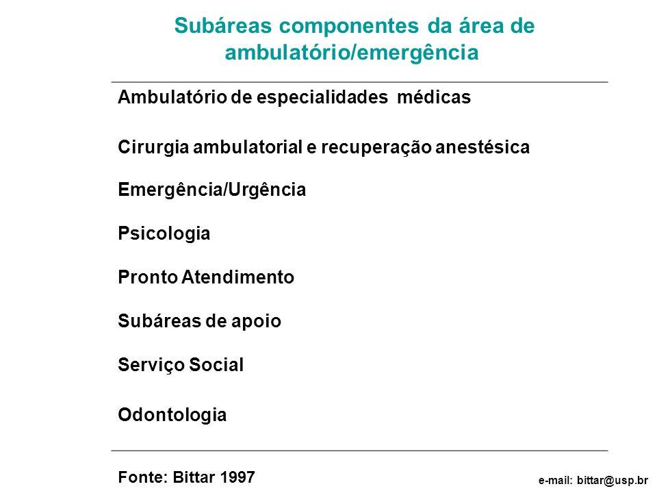 Subáreas componentes da área de ambulatório/emergência