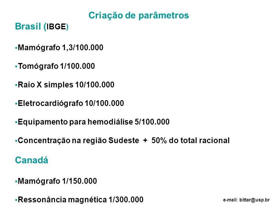 Criação de parâmetros Brasil (IBGE) Canadá Mamógrafo 1,3/100.000