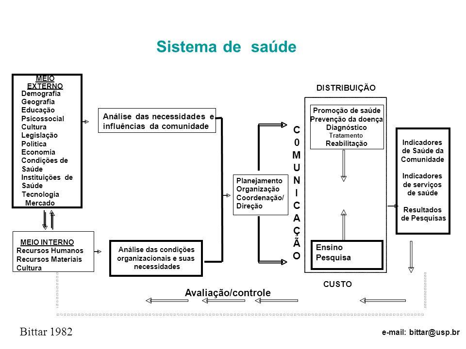 Sistema de saúde Bittar 1982 C M U N I C A Ç Ã O Avaliação/controle