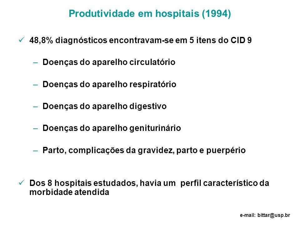 Produtividade em hospitais (1994)