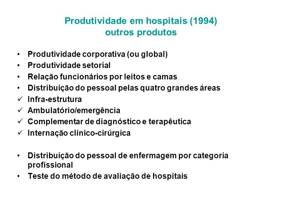 Produtividade em hospitais (1994) outros produtos