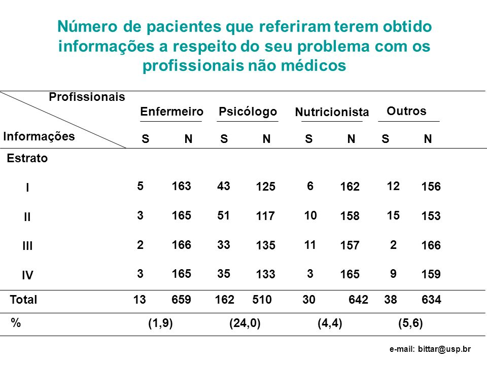 Número de pacientes que referiram terem obtido informações a respeito do seu problema com os profissionais não médicos