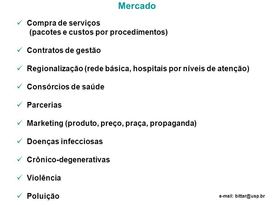 Mercado Compra de serviços (pacotes e custos por procedimentos)