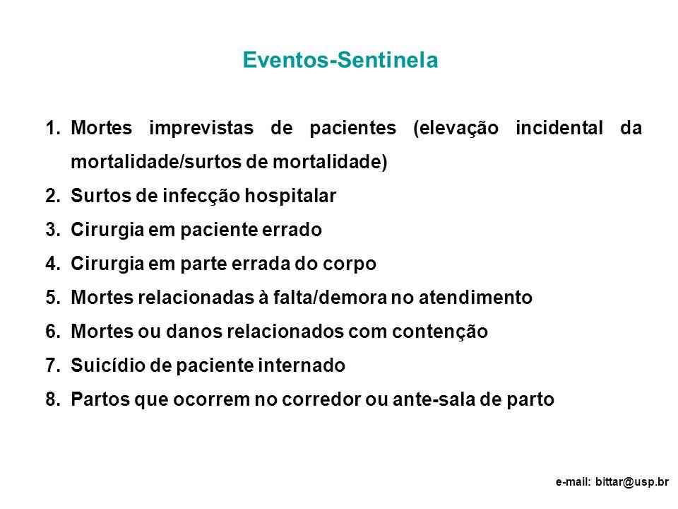 Eventos-Sentinela Mortes imprevistas de pacientes (elevação incidental da mortalidade/surtos de mortalidade)