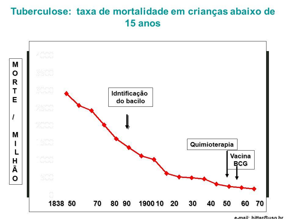 Tuberculose: taxa de mortalidade em crianças abaixo de 15 anos