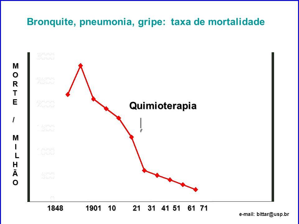 Bronquite, pneumonia, gripe: taxa de mortalidade