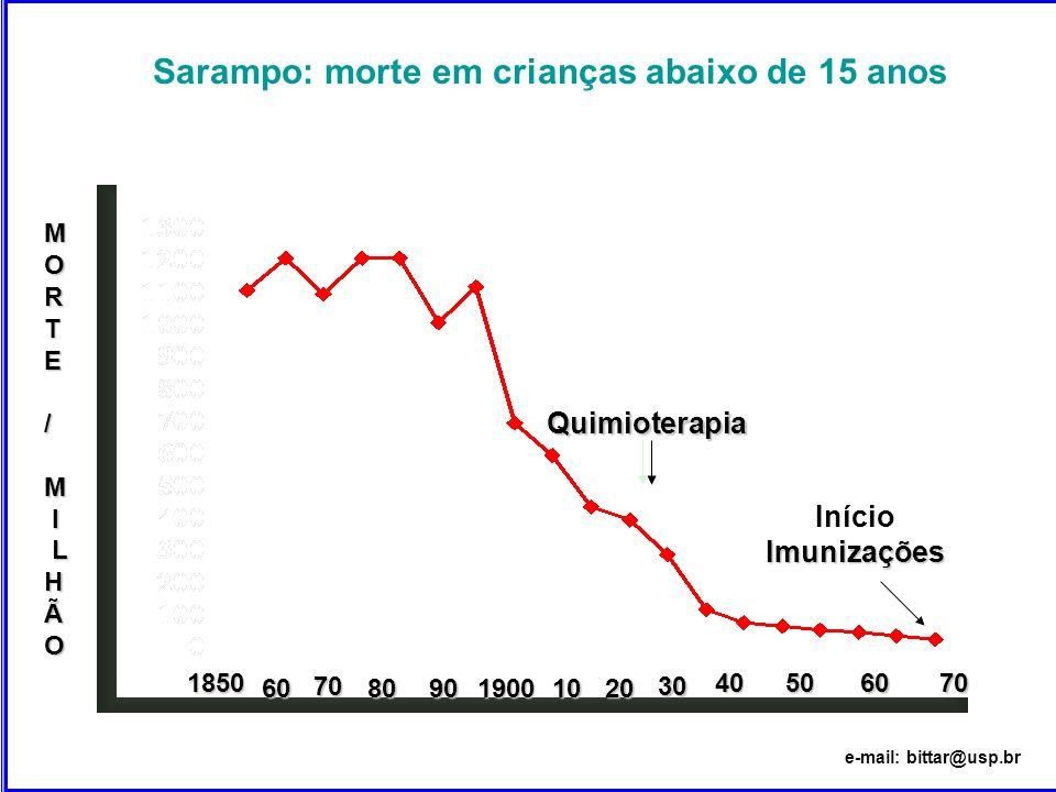 Sarampo: morte em crianças abaixo de 15 anos