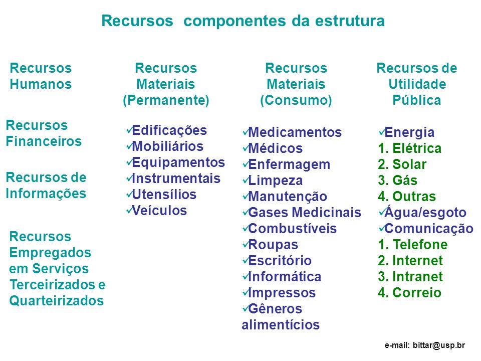 Recursos componentes da estrutura