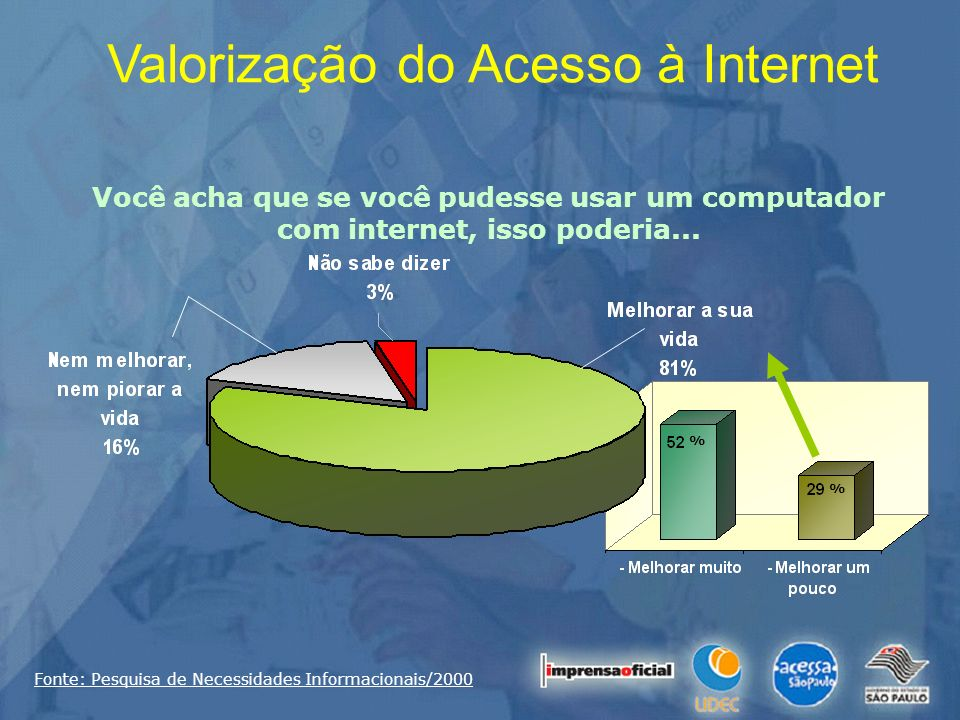 Valorização do Acesso à Internet