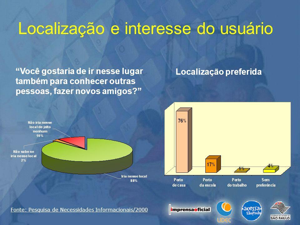 Localização e interesse do usuário