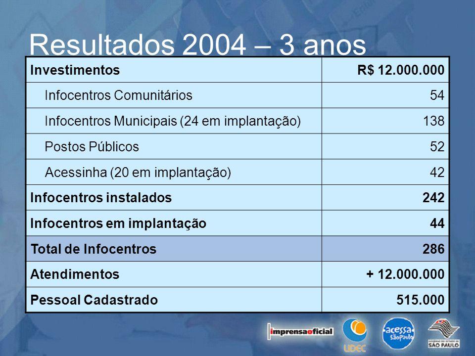 Resultados 2004 – 3 anos Investimentos R$ 12.000.000