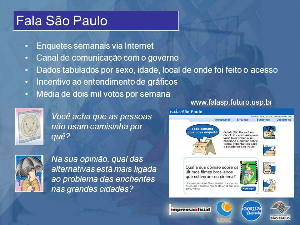 Fala São Paulo Enquetes semanais via Internet