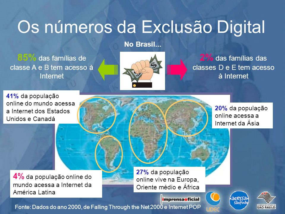 Os números da Exclusão Digital