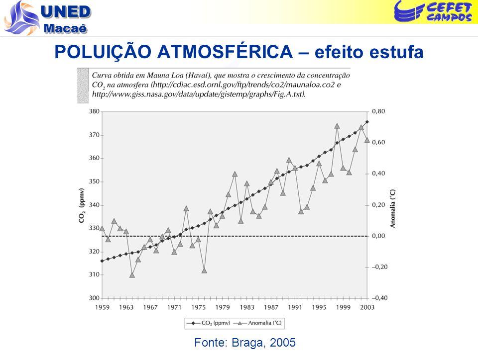 POLUIÇÃO ATMOSFÉRICA – efeito estufa