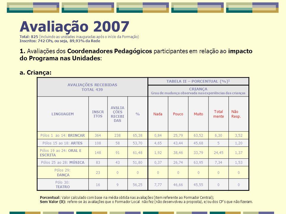 Avaliação 2007 Total: 825 (incluindo as unidades inauguradas após o início da Formação) Inscritos: 742 CPs, ou seja, 89,93% da Rede 1. Avaliações dos Coordenadores Pedagógicos participantes em relação ao impacto do Programa nas Unidades: a. Criança: