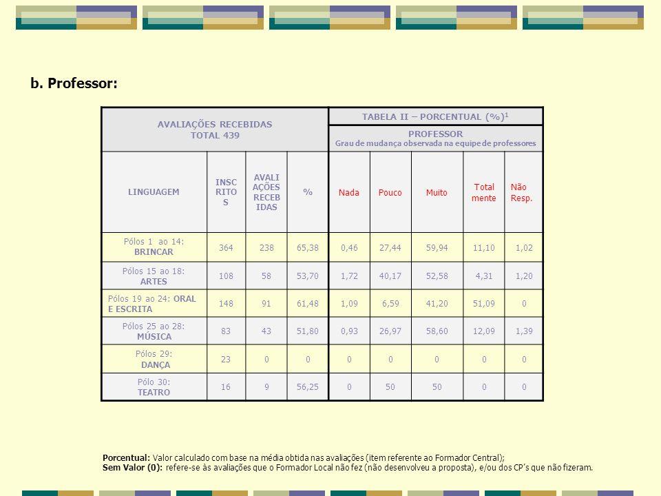 b. Professor: AVALIAÇÕES RECEBIDAS TOTAL 439