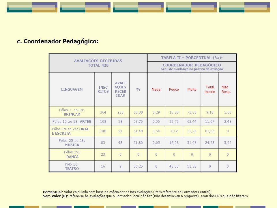 TABELA II – PORCENTUAL (%)1 Grau de mudança na prática de atuação
