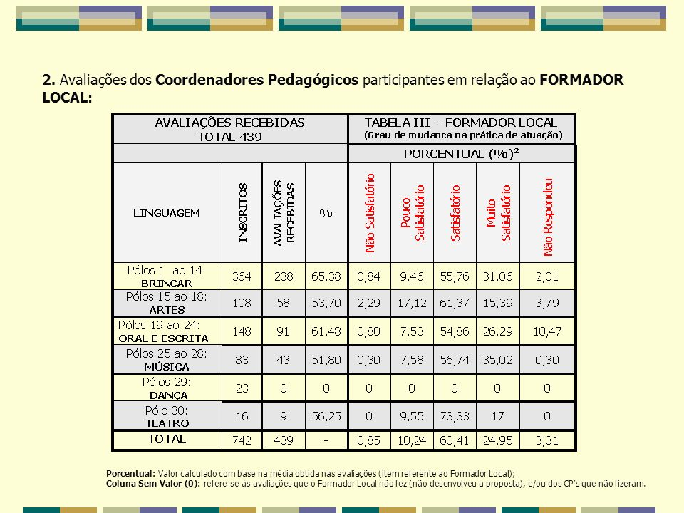 2. Avaliações dos Coordenadores Pedagógicos participantes em relação ao FORMADOR LOCAL: